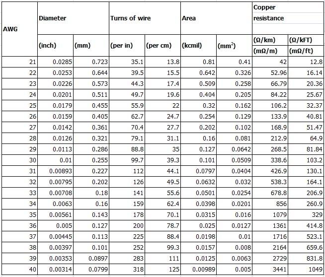 AWG 21~40_Diameter
