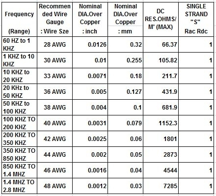 Demanded AWG size as Frequency Range