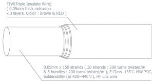 TIW, triple insulated litz wire structure