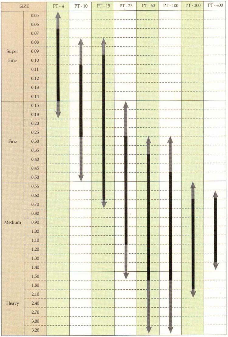 spool selection as per enamel wire size