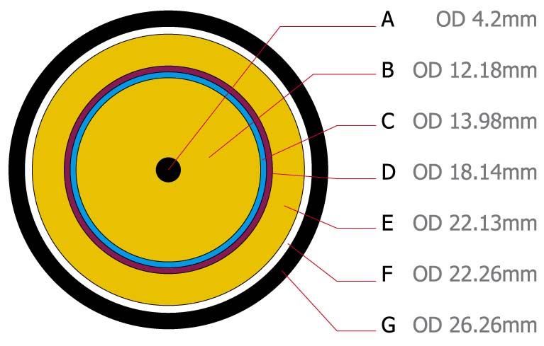 coaxial litz cable 50mm square
